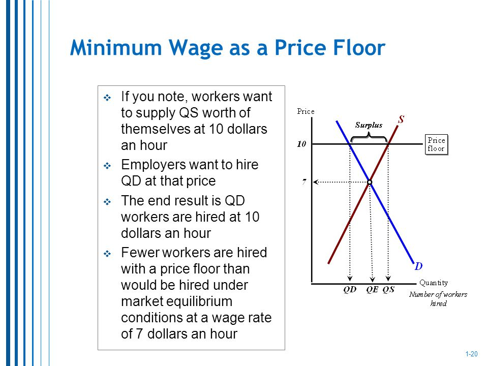 1-20 Minimum Wage as a Price Floor If you note, workers want to supply QS worth of themselves at 10 dollars an hour Employers want to hire QD at that price The end result is QD workers are hired at 10 dollars an hour Fewer workers are hired with a price floor than would be hired under market equilibrium conditions at a wage rate of 7 dollars an hour