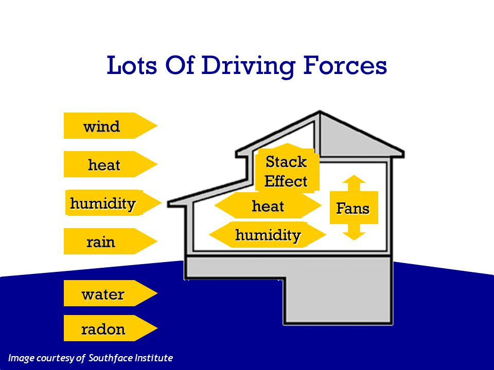 Lots Of Driving Forces Image courtesy of Southface Institute humidity rain heat wind humidity StackEffect Fans heat water radon