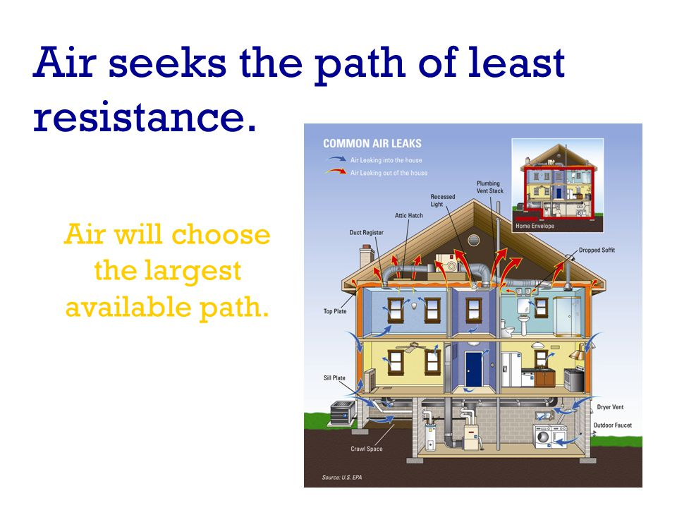 Air seeks the path of least resistance. Air will choose the largest available path.