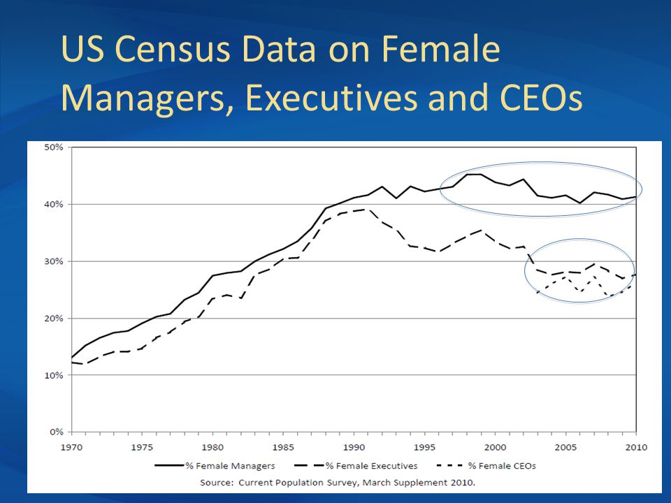 US Census Data on Female Managers, Executives and CEOs