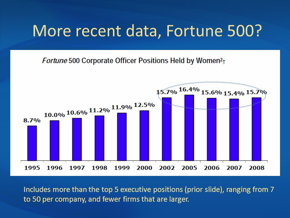 More recent data, Fortune 500.