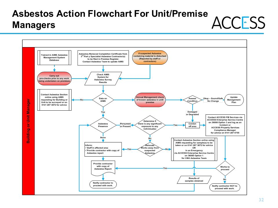 32 Slide 32 Asbestos Action Flowchart For Unit/Premise Managers