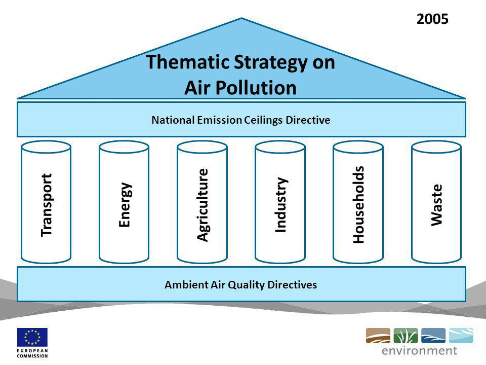 Thematic Strategy on Air Pollution National Emission Ceilings Directive Ambient Air Quality Directives Transport Energy Waste Agriculture Industry Households 2005