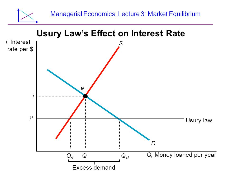 Managerial Economics, Lecture 3: Market Equilibrium Usury Laws Effect on Interest Rate i, Interest rate per $ Q s Q Q d Usury law D S Q, Money loaned per year Excess demand i e i*