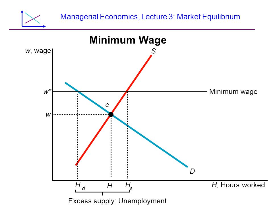 Managerial Economics, Lecture 3: Market Equilibrium Minimum Wage w, wage H s H H d Minimum wage D S H, Hours worked Excess supply: Unemployment w e w*