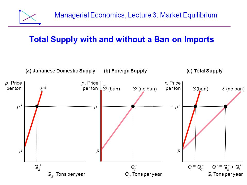 Managerial Economics, Lecture 3: Market Equilibrium Total Supply with and without a Ban on Imports p, Price per ton p, Price per ton p, Price per ton Q d * S d S f (ban) Q f * Q = Q d * Q * = Q d * +Q f * Q d, Tons per yearQ f Q (a) Japanese Domestic Supply(b) Foreign Supply(c) Total Supply p*p*p* S (ban)S (no ban)S f ppp