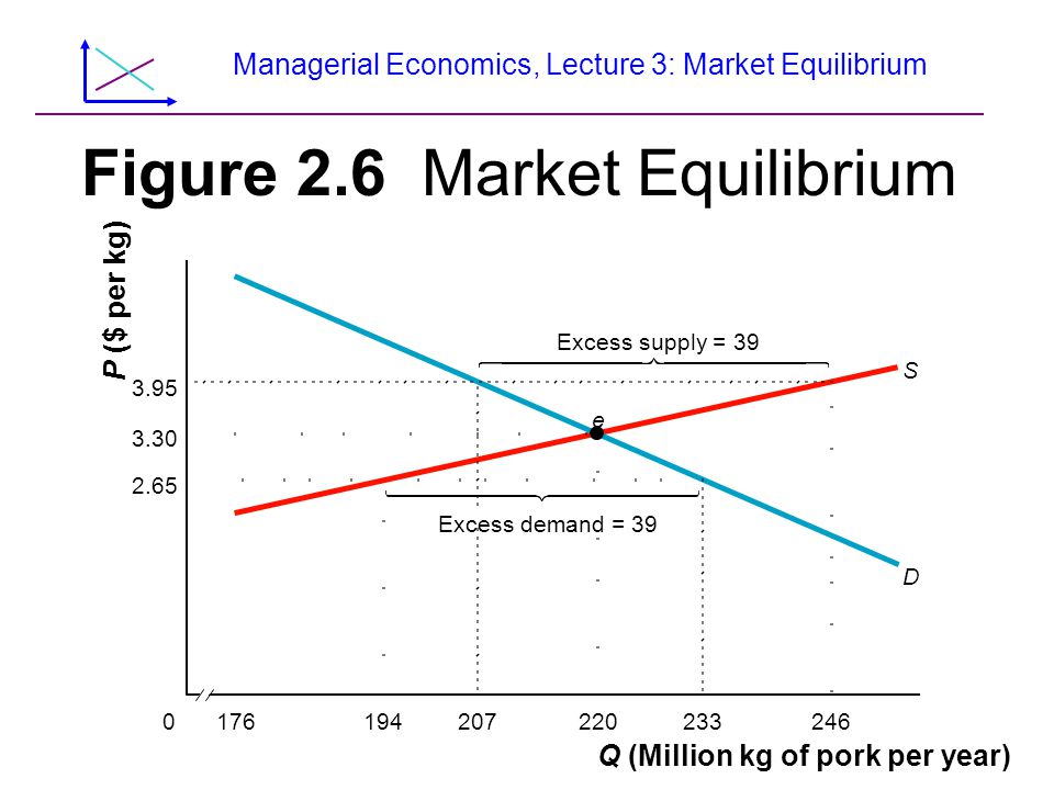 Managerial Economics, Lecture 3: Market Equilibrium Figure 2.6 Market Equilibrium 220176 D S e 233246194207 Q (Million kg of pork per year) 0 3.95 3.30 2.65 Excess supply = 39 Excess demand = 39 P ($ per kg)