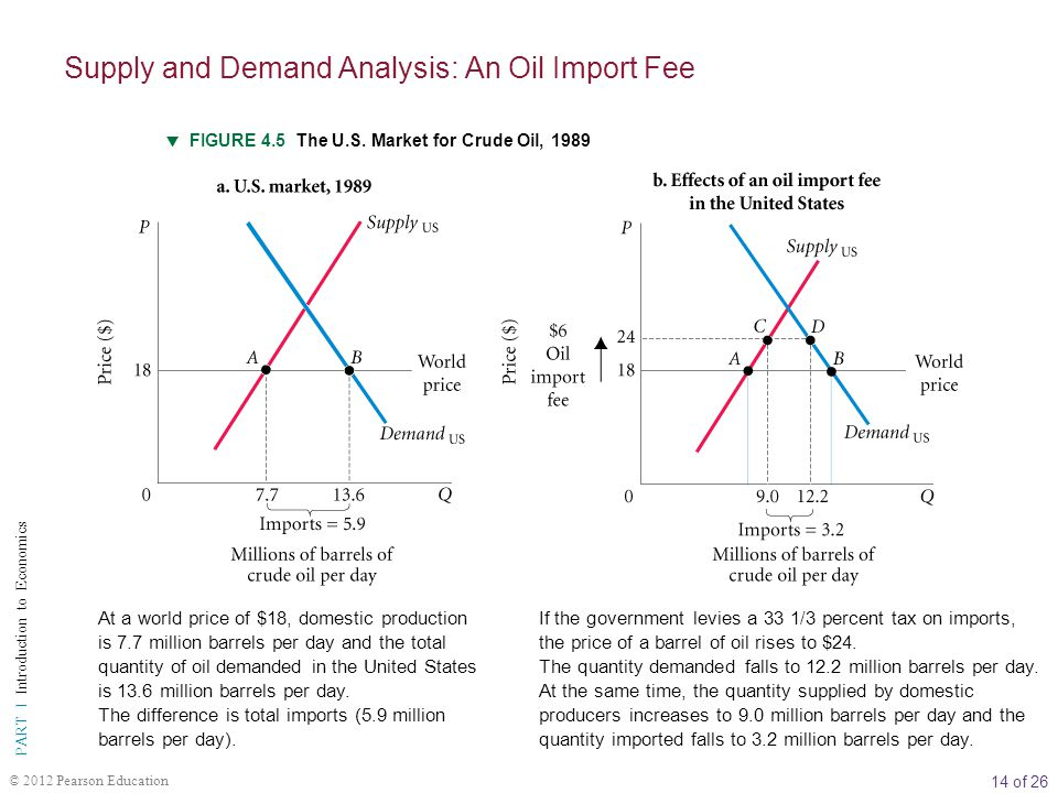 14 of 26 PART I Introduction to Economics © 2012 Pearson Education FIGURE 4.5 The U.S.