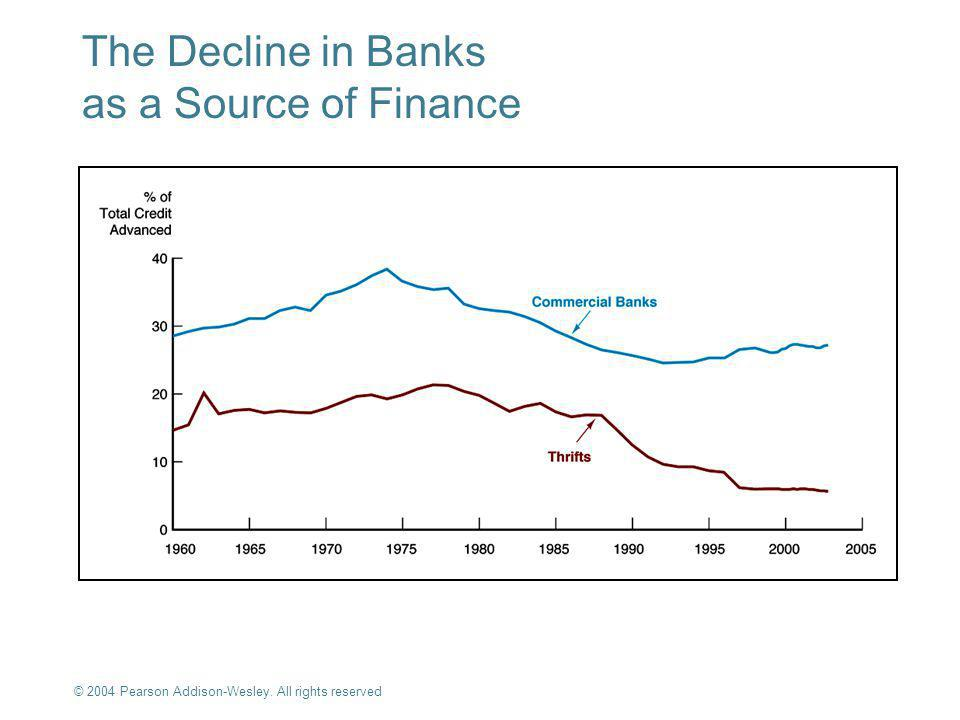 © 2004 Pearson Addison-Wesley. All rights reserved 10-3 The Decline in Banks as a Source of Finance