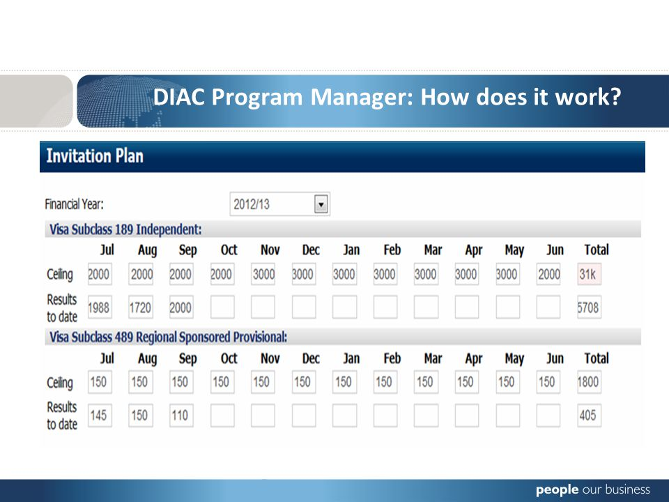 DIAC Program Manager: How does it work