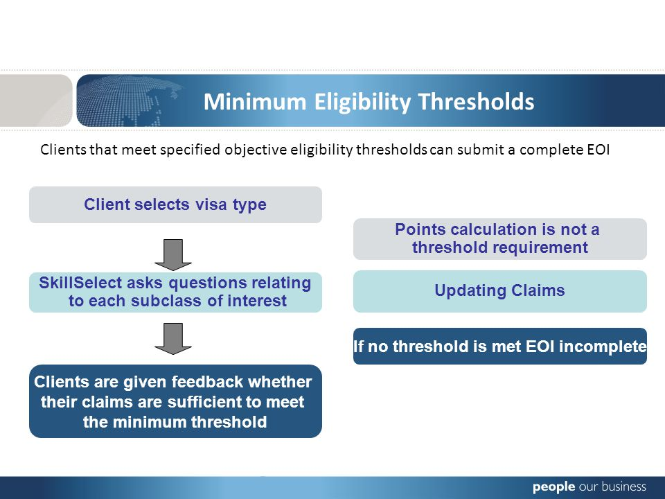Changes to Independent Migration Minimum Eligibility Thresholds Clients that meet specified objective eligibility thresholds can submit a complete EOI Client selects visa type SkillSelect asks questions relating to each subclass of interest Clients are given feedback whether their claims are sufficient to meet the minimum threshold Points calculation is not a threshold requirement Updating Claims If no threshold is met EOI incomplete