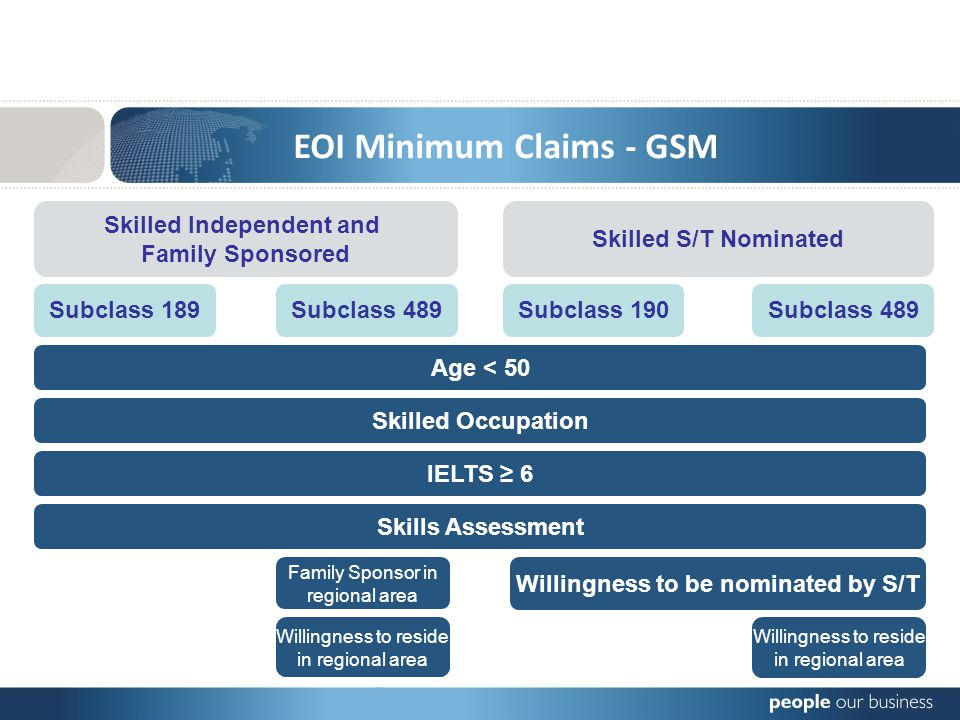 EOI Minimum Claims - GSM Skilled Independent and Family Sponsored Subclass 189 Skilled S/T Nominated Subclass 489Subclass 190Subclass 489 Skills Assessment IELTS 6 Skilled Occupation Age < 50 Family Sponsor in regional area Willingness to reside in regional area Willingness to be nominated by S/T Willingness to reside in regional area