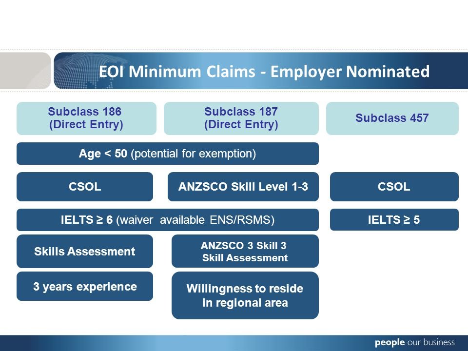 EOI Minimum Claims - Employer Nominated Skills Assessment Subclass 457 IELTS 6 (waiver available ENS/RSMS) Age < 50 (potential for exemption) IELTS 5 CSOL 3 years experience Willingness to reside in regional area Subclass 187 (Direct Entry) Subclass 186 (Direct Entry) CSOLANZSCO Skill Level 1-3 ANZSCO 3 Skill 3 Skill Assessment