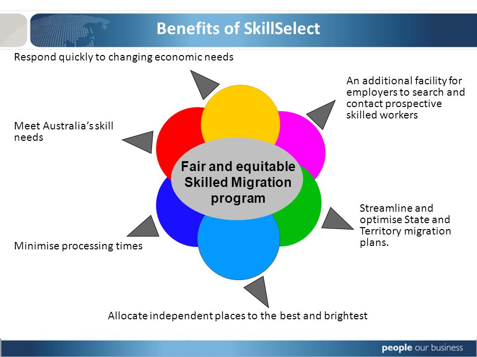 Benefits of SkillSelect Meet Australias skill needs Minimise processing times Respond quickly to changing economic needs Allocate independent places to the best and brightest An additional facility for employers to search and contact prospective skilled workers Streamline and optimise State and Territory migration plans.
