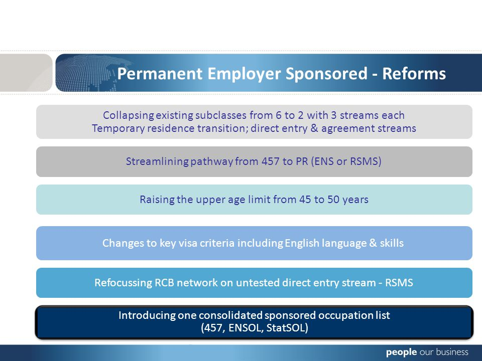 Permanent Employer Sponsored - Reforms Collapsing existing subclasses from 6 to 2 with 3 streams each Temporary residence transition; direct entry & agreement streams Changes to key visa criteria including English language & skills Raising the upper age limit from 45 to 50 years Refocussing RCB network on untested direct entry stream - RSMS Streamlining pathway from 457 to PR (ENS or RSMS) Introducing one consolidated sponsored occupation list (457, ENSOL, StatSOL)