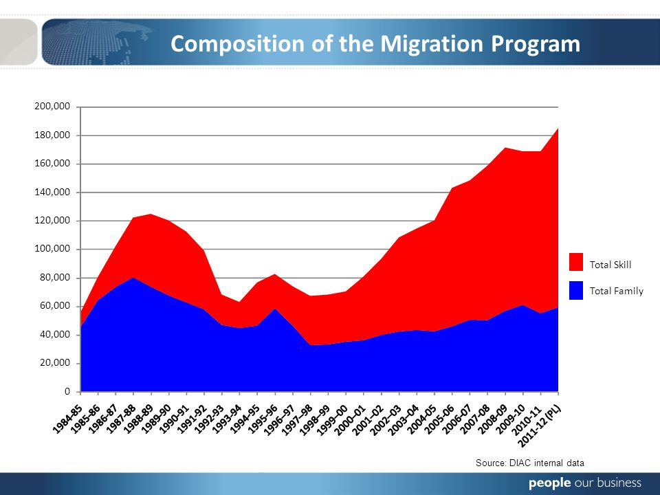 Composition of the Migration Program Source: DIAC internal data 0 20,000 40,000 60,000 80,000 100,000 120,000 140,000 160,000 180,000 200,000 Total Skill Total Family