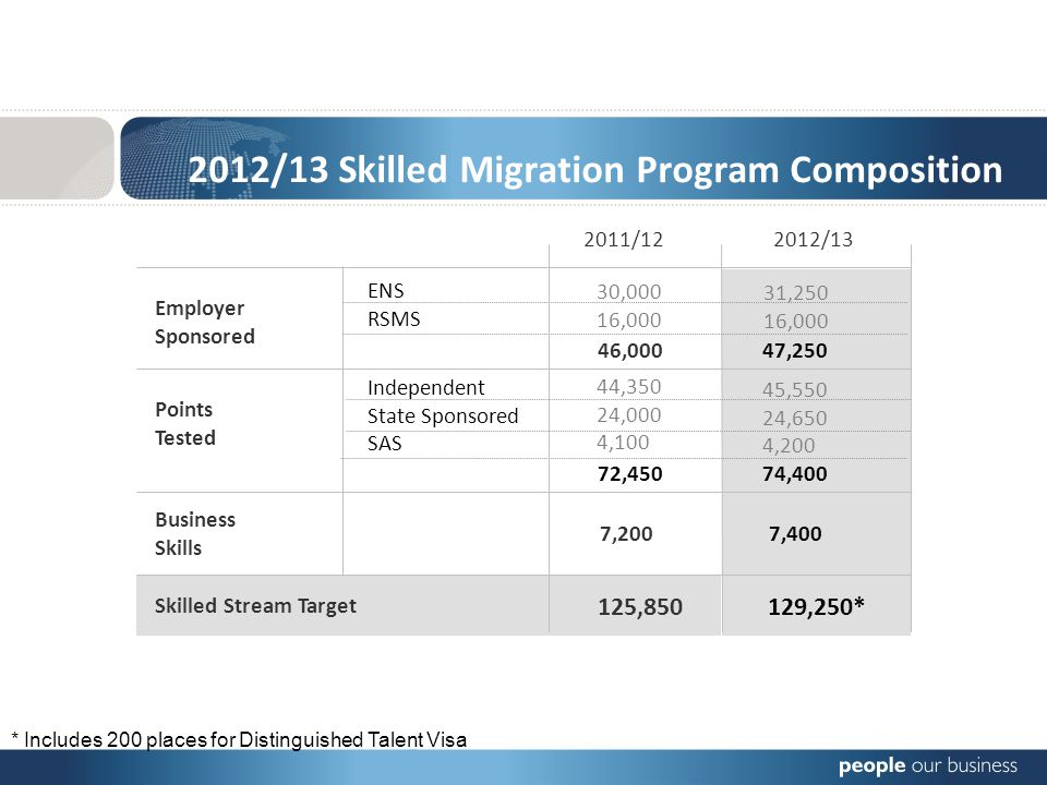 2012/13 Skilled Migration Program Composition 2012/13 Budget: Highlights & Implications 2011/122012/13 Employer Sponsored 125,850 129,250* Points Tested Business Skills Skilled Stream Target ENS RSMS Independent State Sponsored SAS 46,000 47,250 72,450 74,400 7,200 7,400 44,350 24,000 4,100 45,550 24,650 4,200 30,000 16,000 31,250 16,000 * Includes 200 places for Distinguished Talent Visa