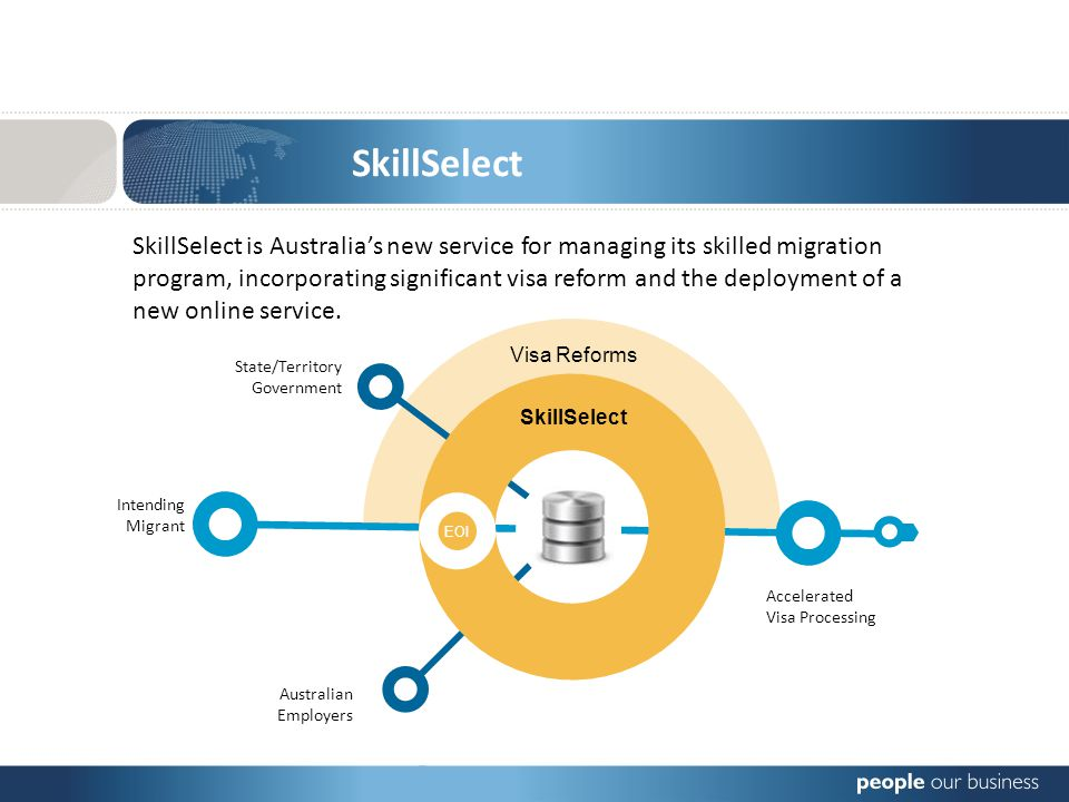 SkillSelect is Australias new service for managing its skilled migration program, incorporating significant visa reform and the deployment of a new online service.