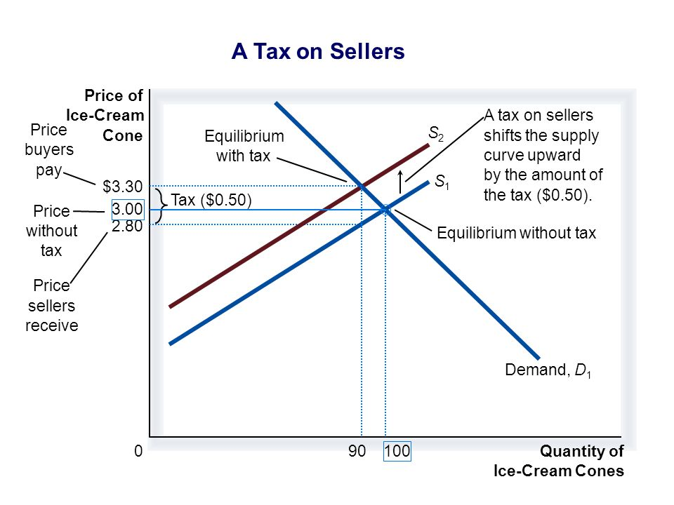2.80 Quantity of Ice-Cream Cones 0 Price of Ice-Cream Cone Price without tax Price sellers receive Equilibrium with tax Equilibrium without tax Tax ($0.50) Price buyers pay S1S1 S2S2 Demand,D1D1 A tax on sellers shifts the supply curve upward by the amount of the tax ($0.50).