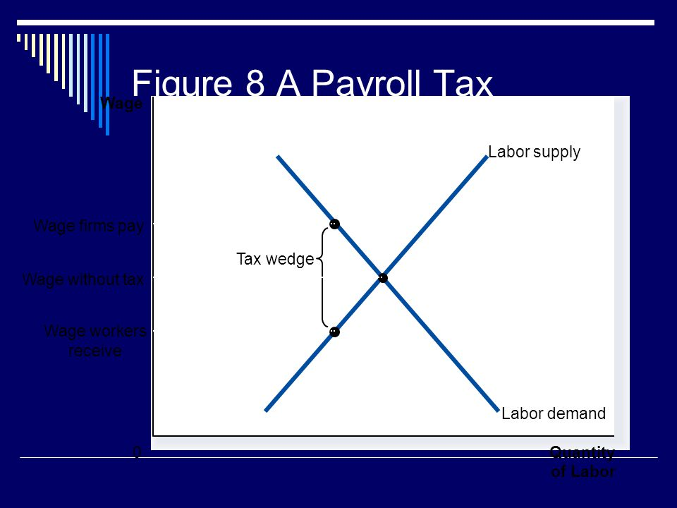 Figure 8 A Payroll Tax Quantity of Labor 0 Wage Labor demand Labor supply Tax wedge Wage workers receive Wage firms pay Wage without tax