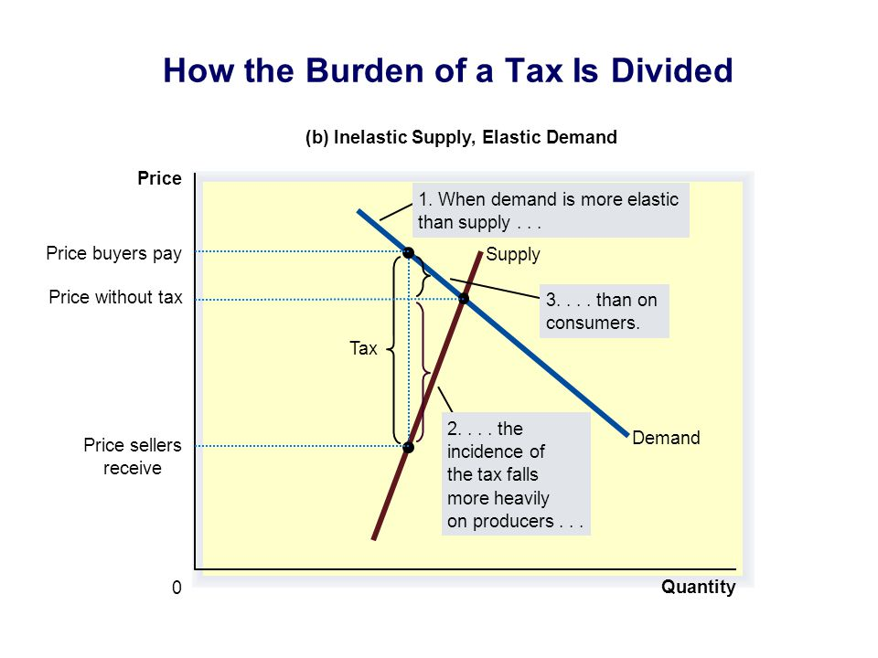Quantity 0 Price Demand Supply Tax Price sellers receive Price buyers pay (b) Inelastic Supply, Elastic Demand 3....