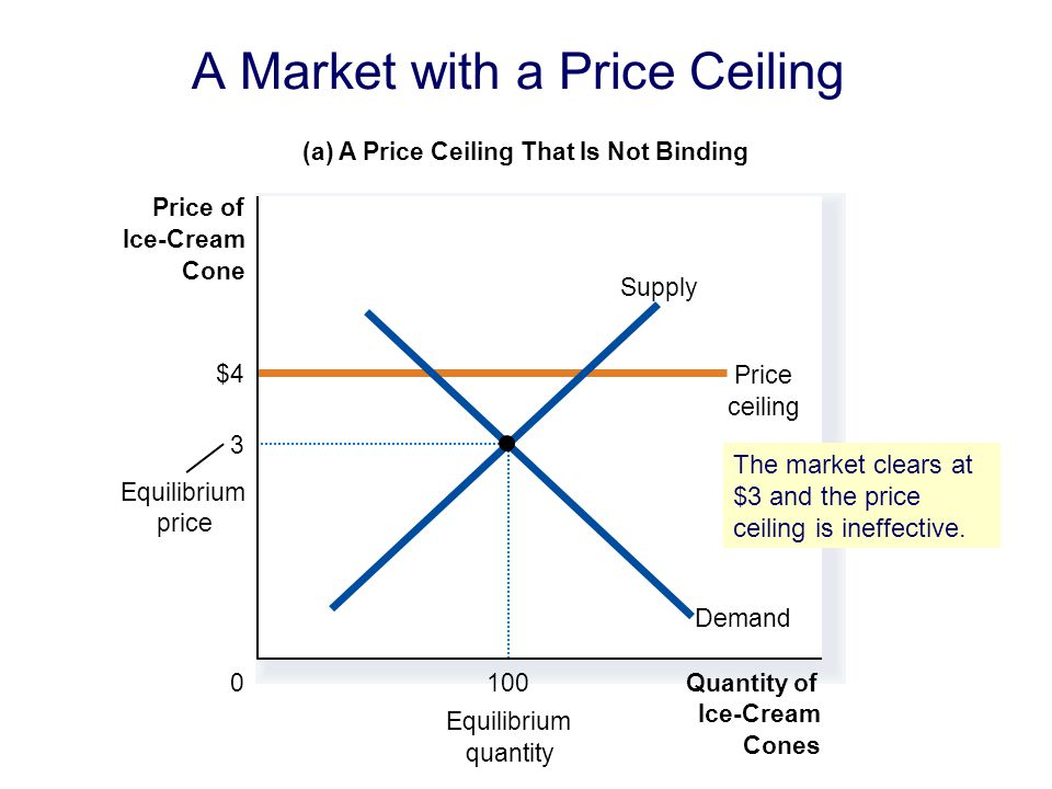 A Market with a Price Ceiling (a) A Price Ceiling That Is Not Binding Quantity of Ice-Cream Cones 0 Price of Ice-Cream Cone Equilibrium quantity $4 Price ceiling Equilibrium price Demand Supply 3 100 The market clears at $3 and the price ceiling is ineffective.