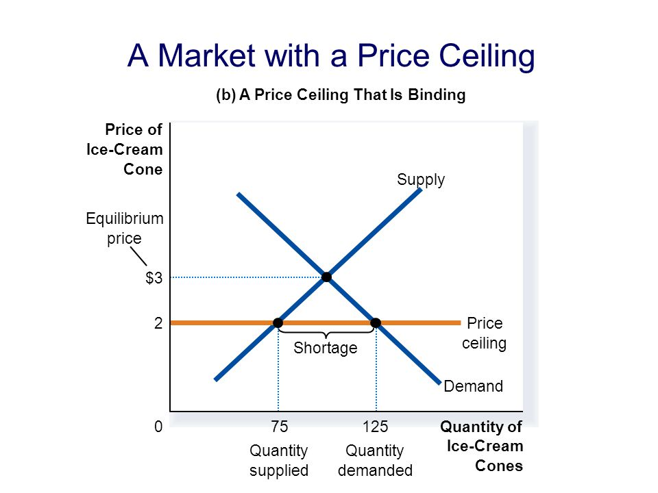 A Market with a Price Ceiling (b) A Price Ceiling That Is Binding Quantity of Ice-Cream Cones 0 Price of Ice-Cream Cone Demand Supply 2Price ceiling Shortage 75 Quantity supplied 125 Quantity demanded Equilibrium price $3