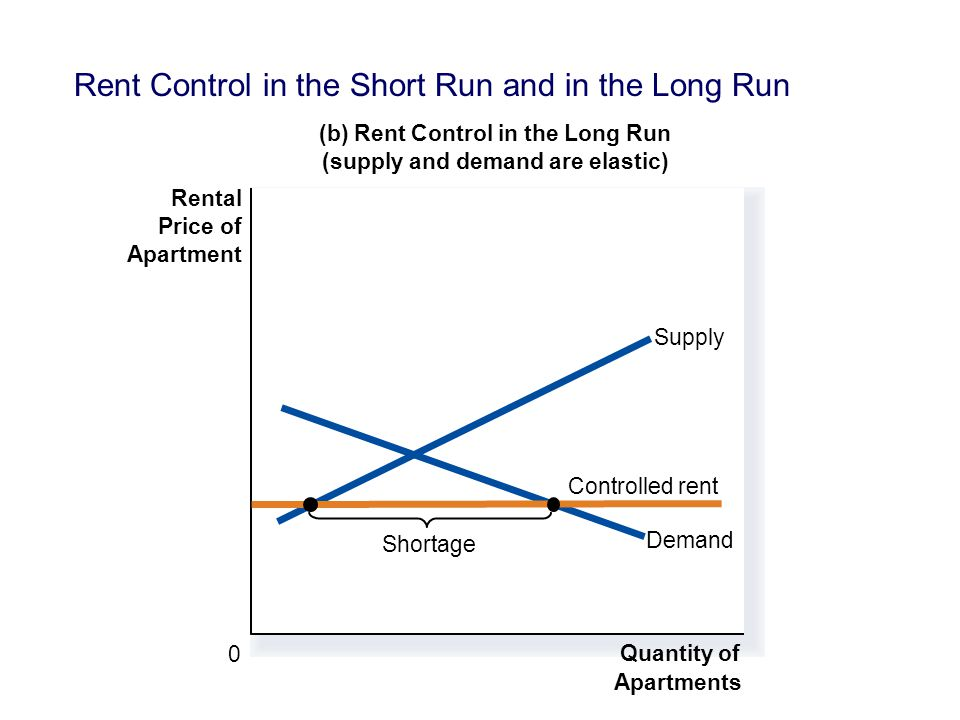 Rent Control in the Short Run and in the Long Run (b) Rent Control in the Long Run (supply and demand are elastic) 0 Rental Price of Apartment Quantity of Apartments Demand Supply Controlled rent Shortage
