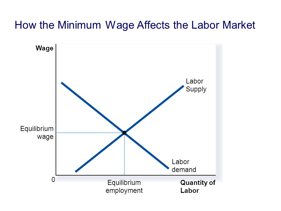 How the Minimum Wage Affects the Labor Market Quantity of Labor Wage 0 Labor demand Labor Supply Equilibrium employment Equilibrium wage