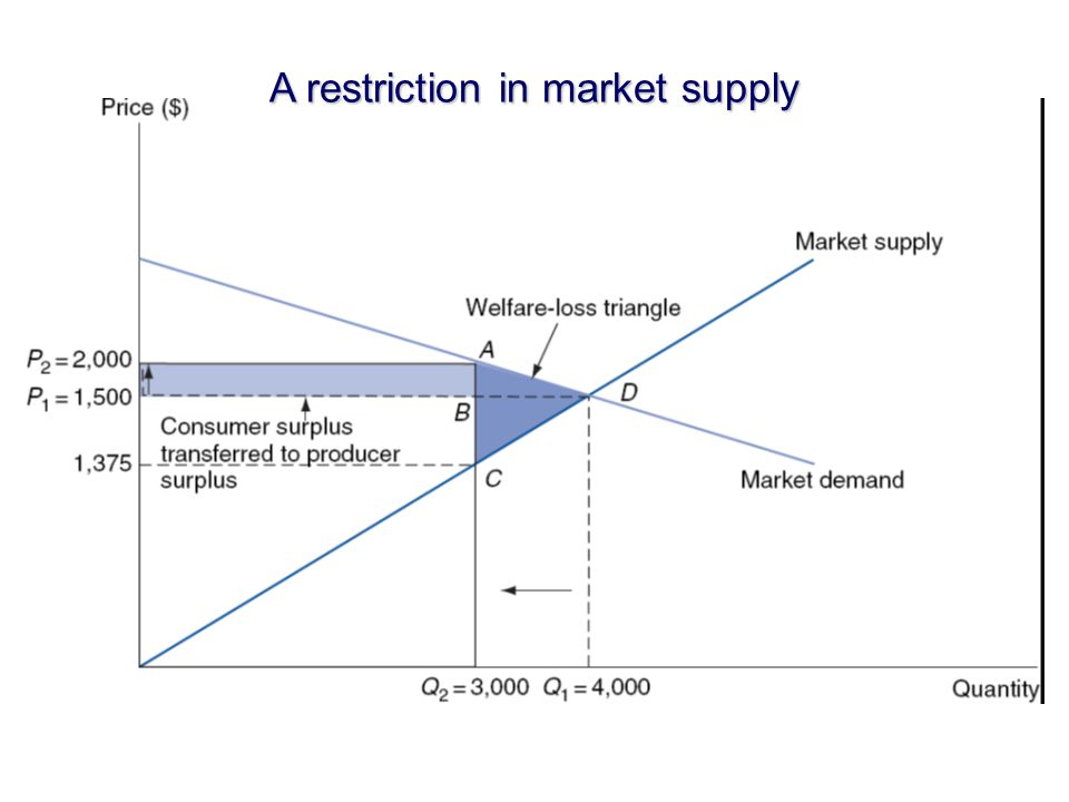 A restriction in market supply