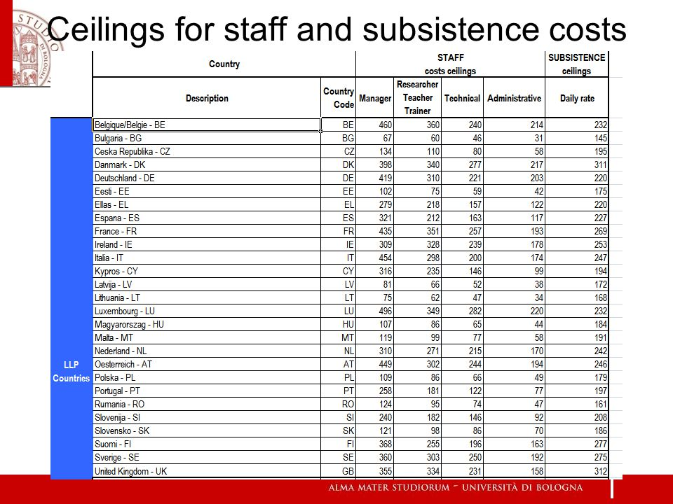 17 Ceilings for staff and subsistence costs