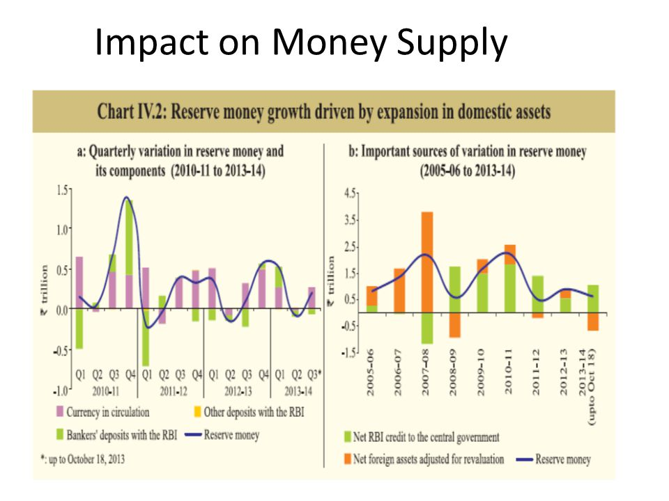 Impact on Money Supply