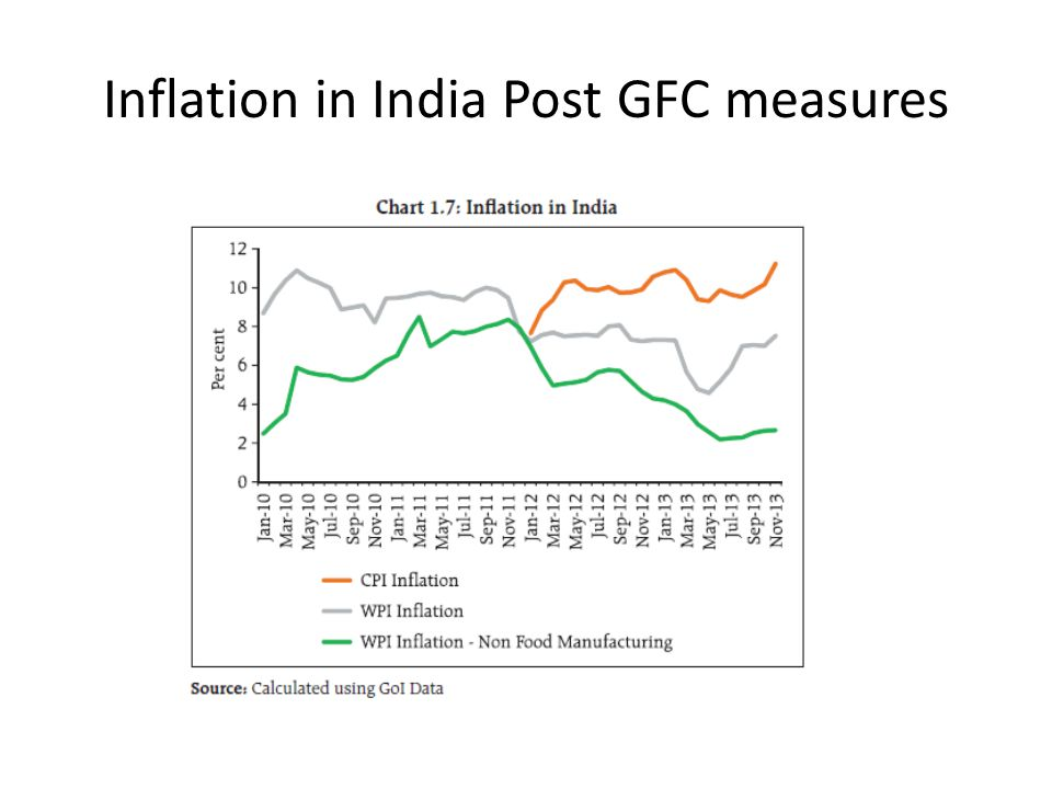 Inflation in India Post GFC measures