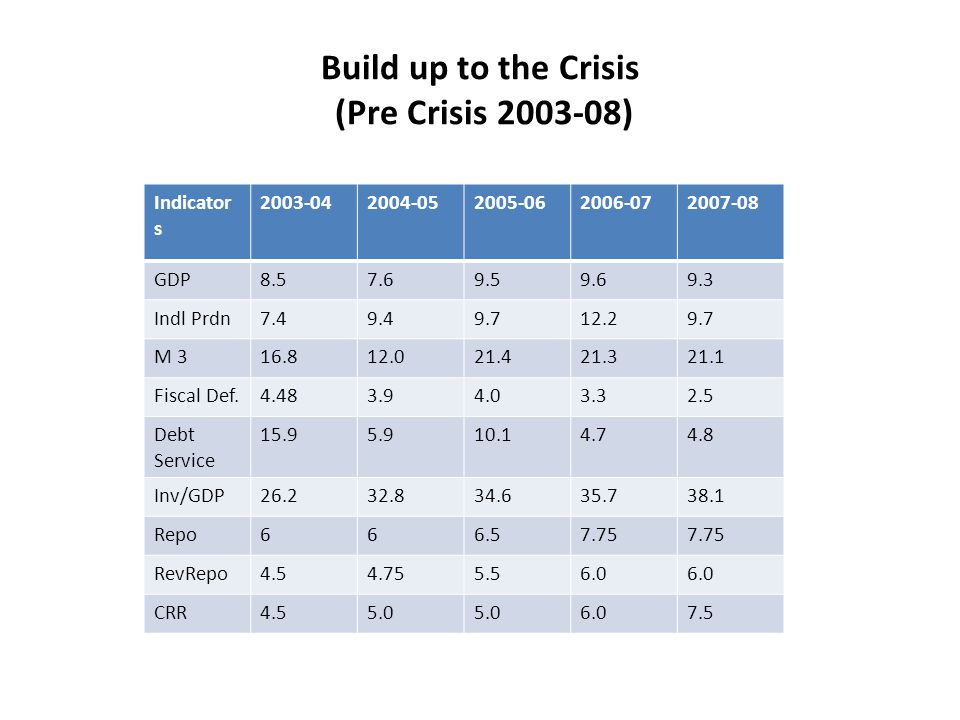 Build up to the Crisis (Pre Crisis 2003-08) Indicator s 2003-042004-052005-062006-072007-08 GDP8.57.69.59.69.3 Indl Prdn7.49.49.712.29.7 M 316.812.021.421.321.1 Fiscal Def.4.483.94.03.32.5 Debt Service 15.95.910.14.74.8 Inv/GDP26.232.834.635.738.1 Repo666.57.75 RevRepo4.54.755.56.0 CRR4.55.0 6.07.5