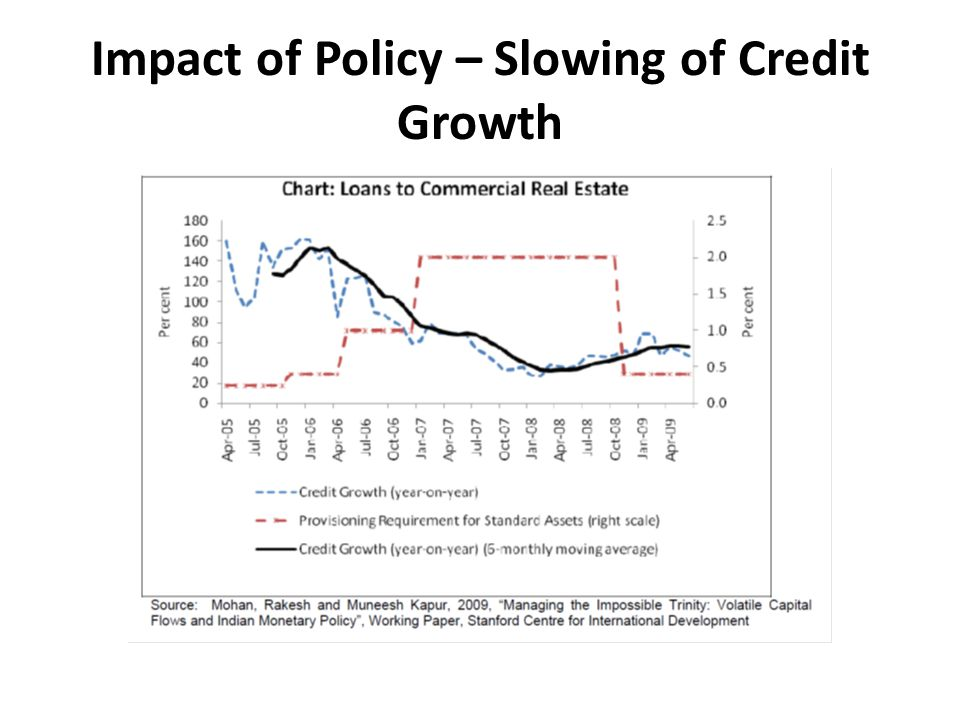 Impact of Policy – Slowing of Credit Growth
