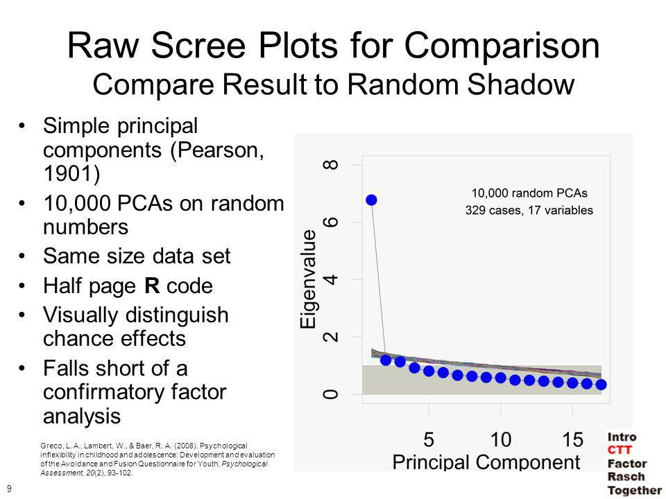 9 Raw Scree Plots for Comparison Compare Result to Random Shadow Simple principal components (Pearson, 1901) 10,000 PCAs on random numbers Same size data set Half page R code Visually distinguish chance effects Falls short of a confirmatory factor analysis Greco, L.