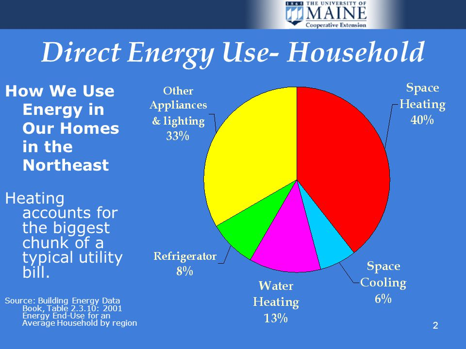 2 Direct Energy Use- Household How We Use Energy in Our Homes in the Northeast Heating accounts for the biggest chunk of a typical utility bill.
