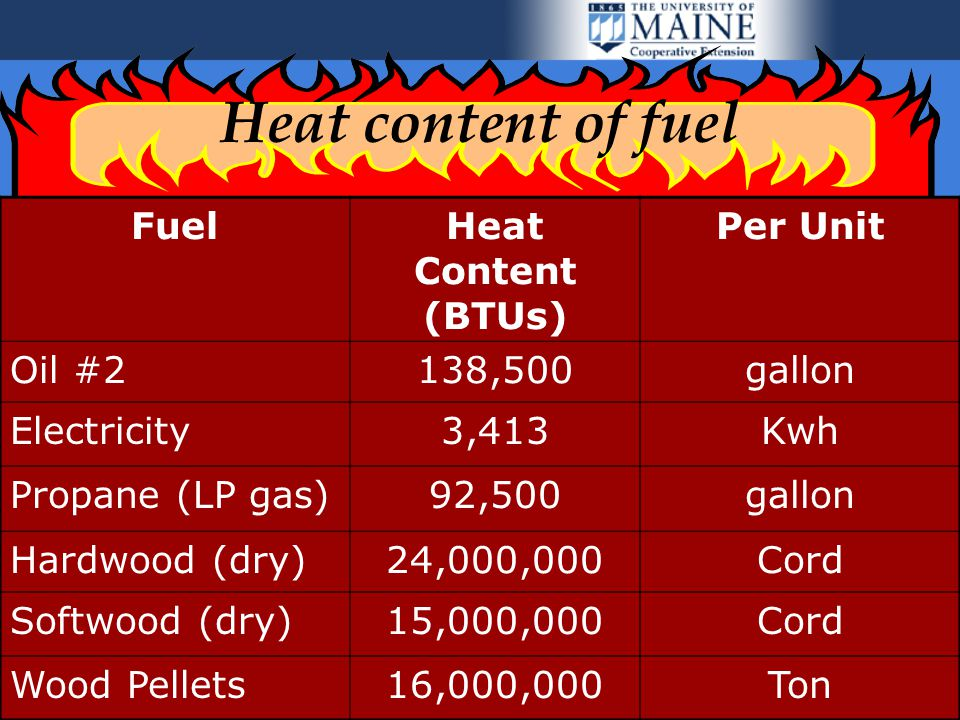 20 Heat content of fuel FuelHeat Content (BTUs) Per Unit Oil #2138,500gallon Electricity3,413Kwh Propane (LP gas)92,500gallon Hardwood (dry)24,000,000Cord Softwood (dry)15,000,000Cord Wood Pellets16,000,000Ton