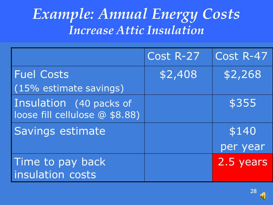 28 Example: Annual Energy Costs Increase Attic Insulation Cost R-27Cost R-47 Fuel Costs (15% estimate savings) $2,408$2,268 Insulation (40 packs of loose fill cellulose @ $8.88) $355 Savings estimate$140 per year Time to pay back insulation costs 2.5 years