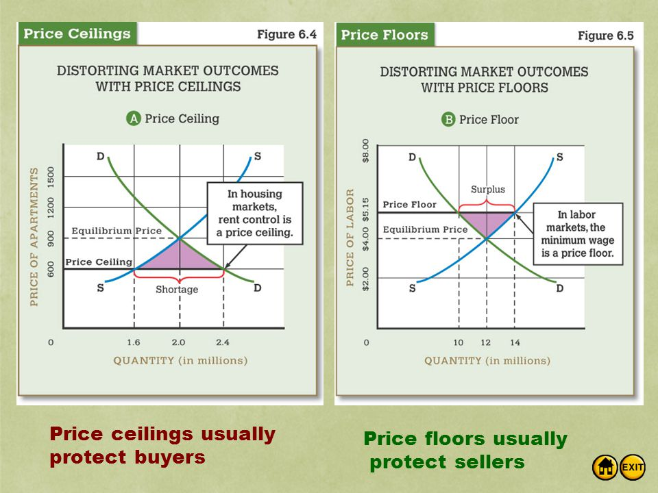Price ceilings usually protect buyers Price floors usually protect sellers
