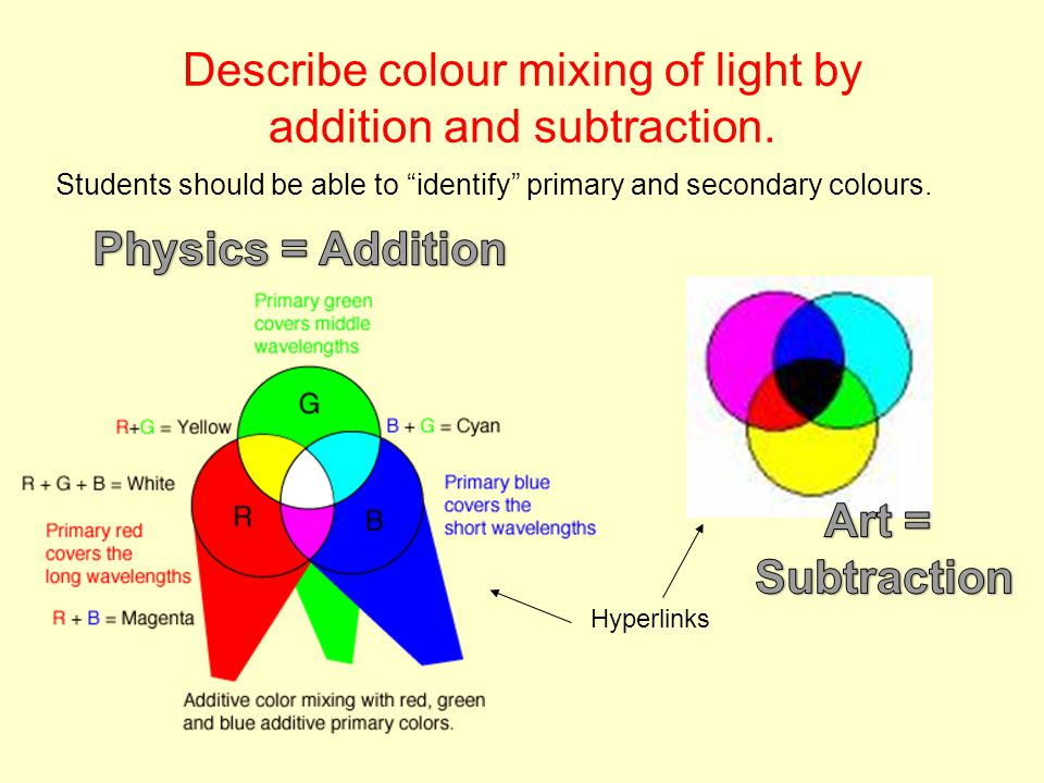 Describe colour mixing of light by addition and subtraction.