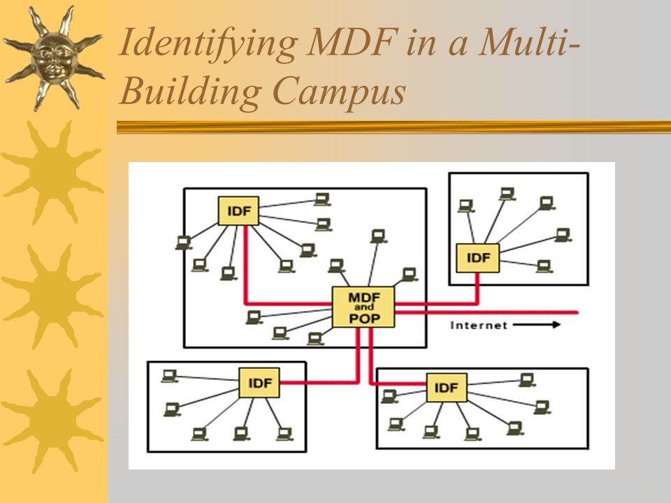 Identifying MDF in a Multi- Building Campus