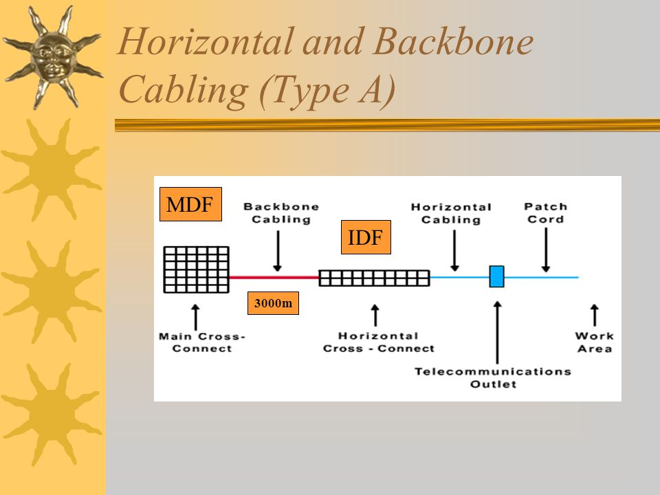 Horizontal and Backbone Cabling (Type A) MDF IDF 3000m