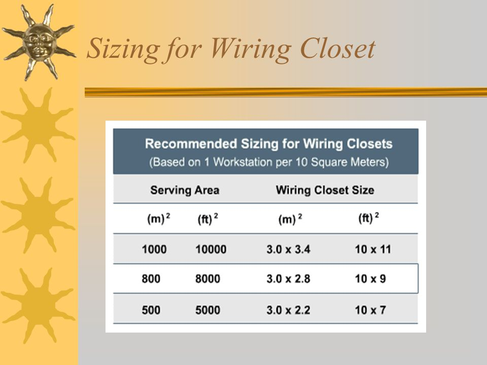 Sizing for Wiring Closet