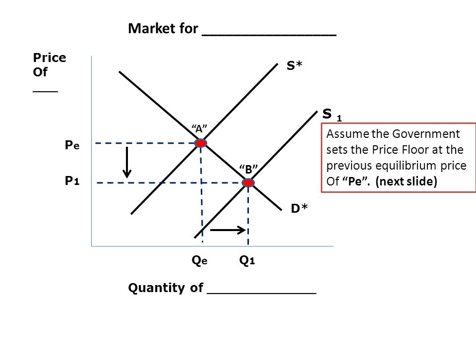 Price Of ___ Quantity of _____________ PePe QeQe D* S* Market for _________________ Assume the Government sets the Price Floor at the previous equilibrium price Of Pe.