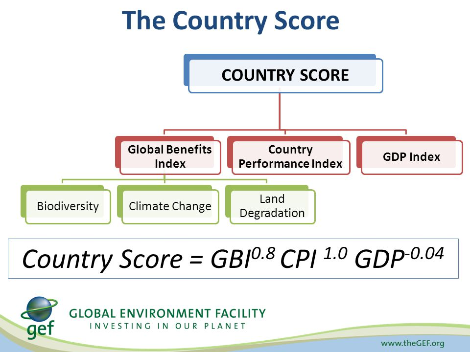 COUNTRY SCORE Global Benefits Index BiodiversityClimate Change Land Degradation Country Performance Index GDP Index The Country Score Country Score = GBI 0.8 CPI 1.0 GDP -0.04