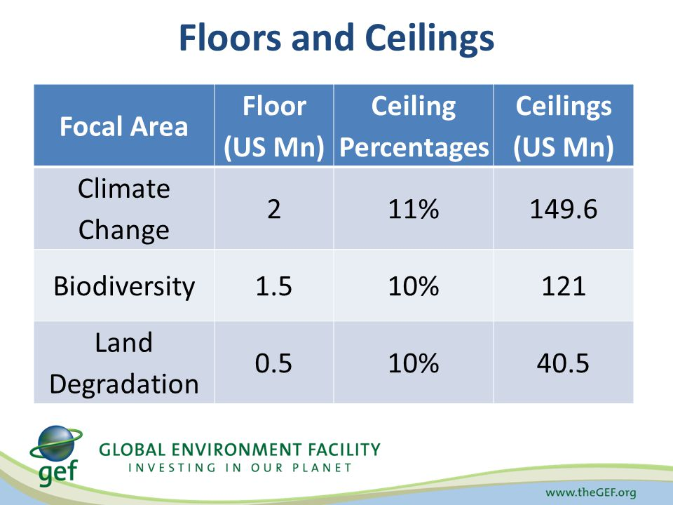 Floors and Ceilings Focal Area Floor (US Mn) Ceiling Percentages Ceilings (US Mn) Climate Change 211%149.6 Biodiversity1.510%121 Land Degradation 0.510%40.5
