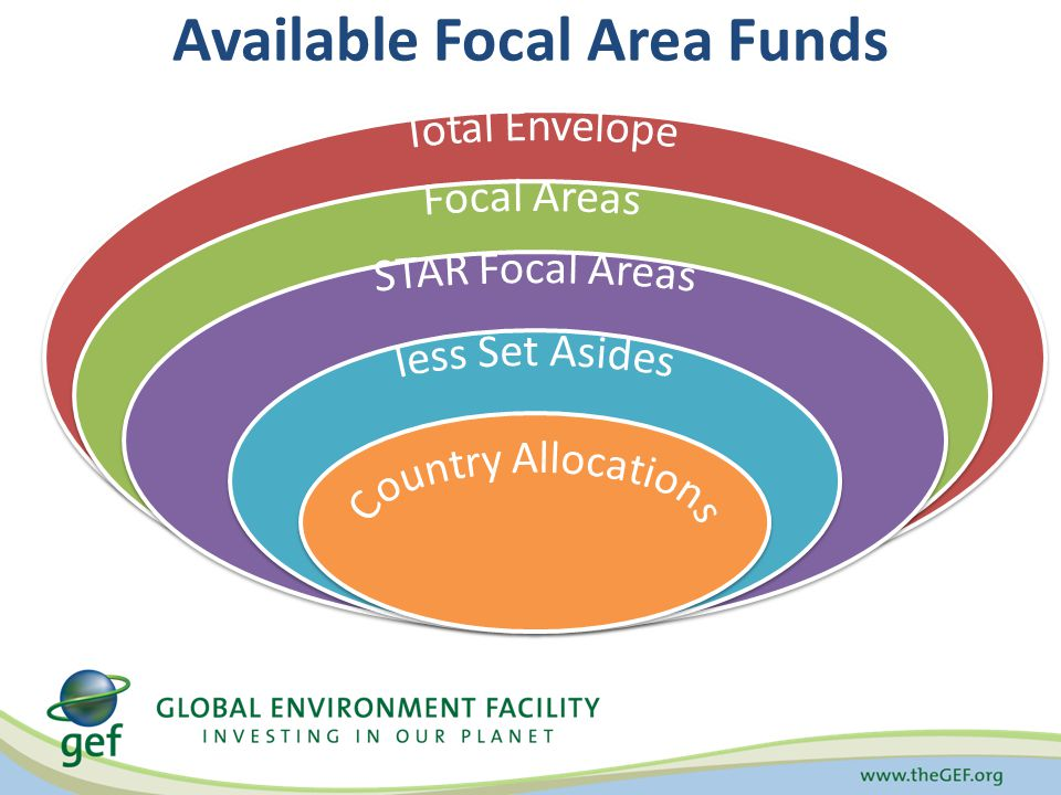 Available Focal Area Funds