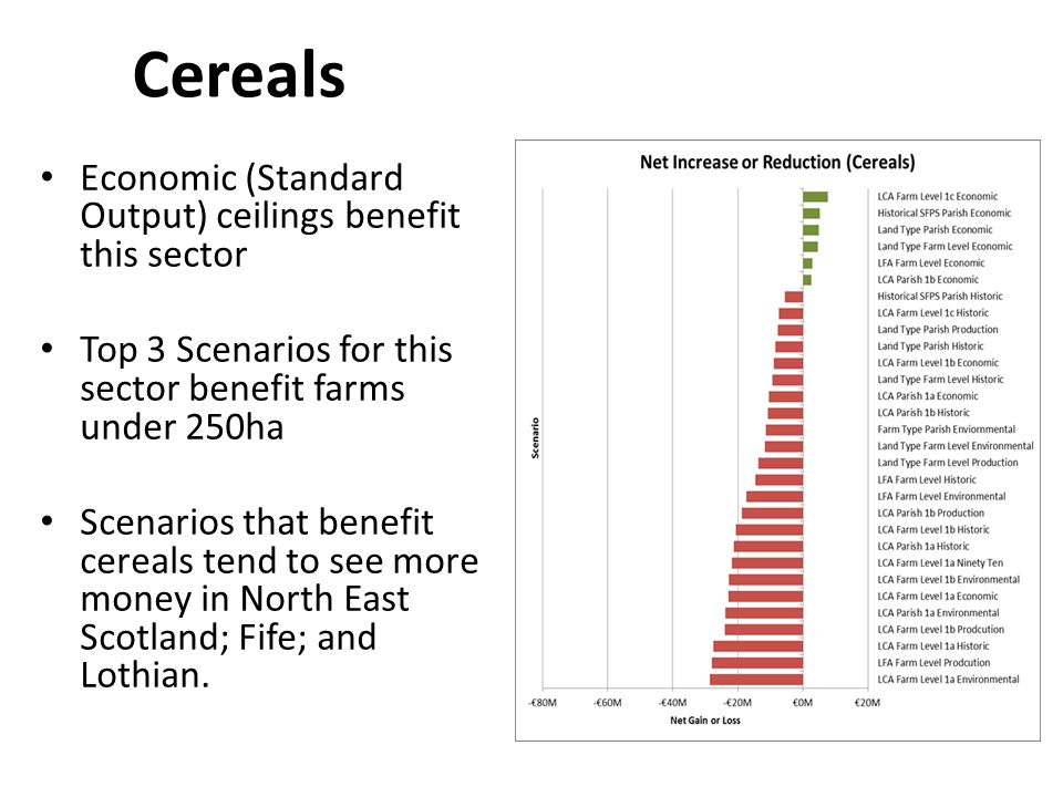Cereals Economic (Standard Output) ceilings benefit this sector Top 3 Scenarios for this sector benefit farms under 250ha Scenarios that benefit cereals tend to see more money in North East Scotland; Fife; and Lothian.