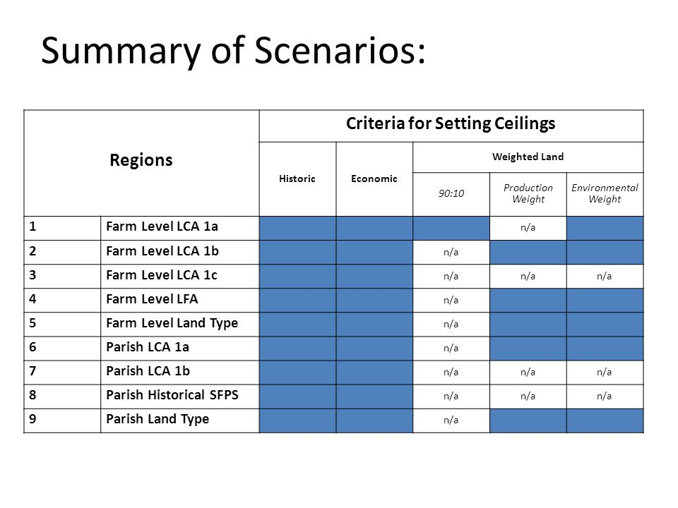 Summary of Scenarios: Regions Criteria for Setting Ceilings HistoricEconomic Weighted Land 90:10 Production Weight Environmental Weight 1Farm Level LCA 1a n/a 2Farm Level LCA 1b n/a 3Farm Level LCA 1c n/a 4Farm Level LFA n/a 5Farm Level Land Type n/a 6Parish LCA 1a n/a 7Parish LCA 1b n/a 8Parish Historical SFPS n/a 9Parish Land Type n/a